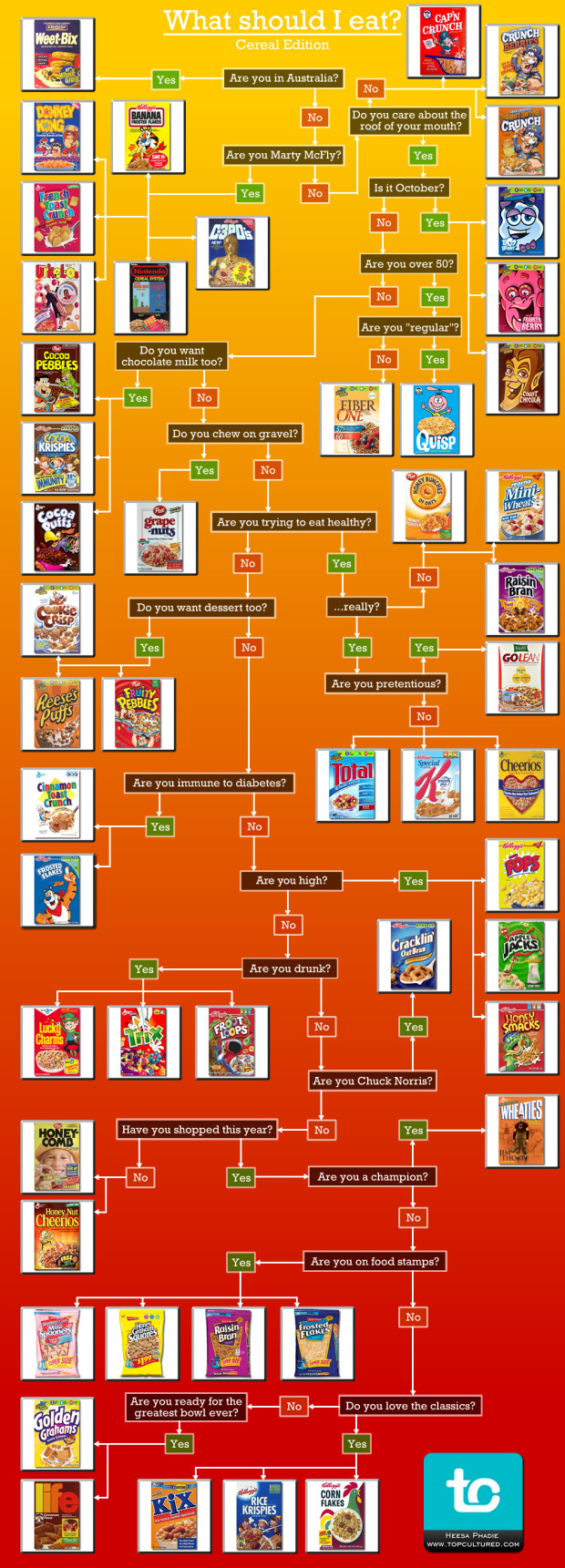 What-To-Eat-Cereal