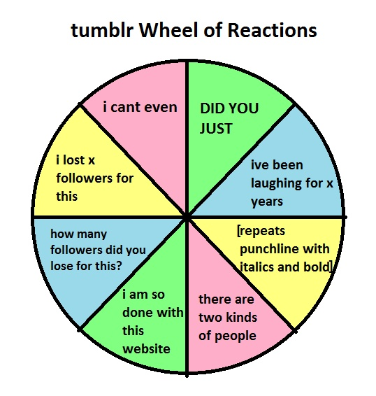 Tumblr wheel of reactions